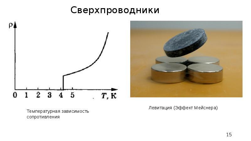 Левитация (Эффект Мейснера) Сверхпроводники