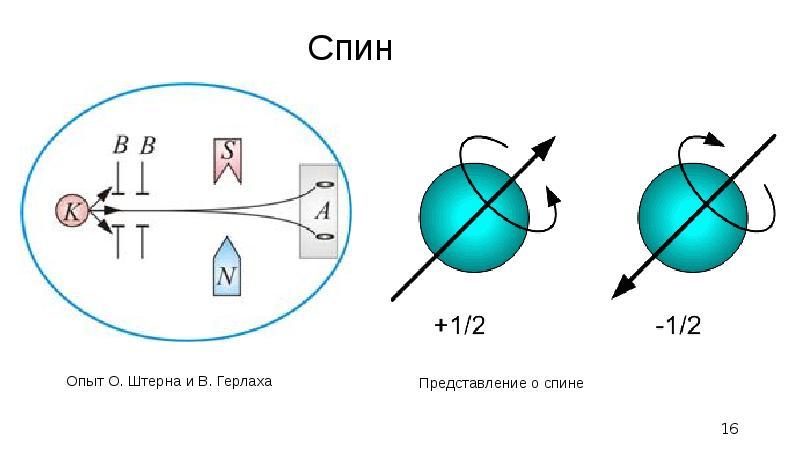 Спин Опыт О. Штерна и В. Герлаха