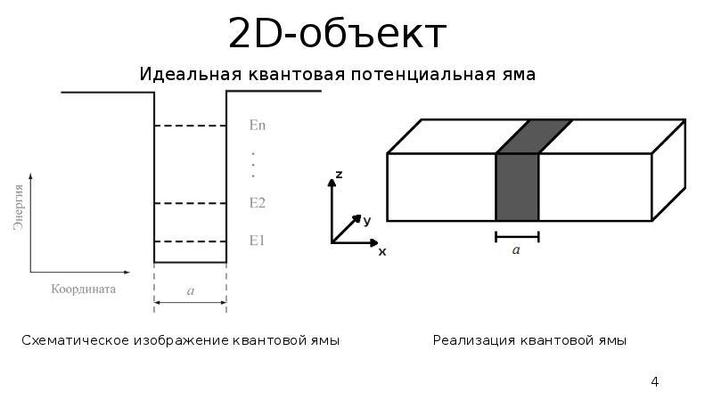 2D-объект Идеальная квантовая потенциальная яма