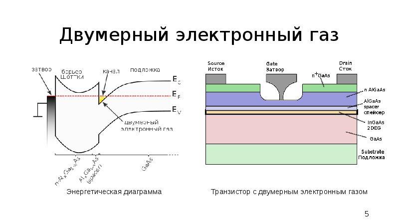 Двумерный электронный газ