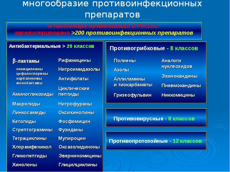 Презентация Многообразие противоинфекционных препаратов