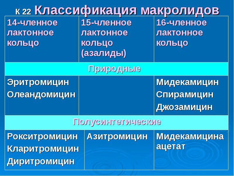 К 22 Классификация макролидов