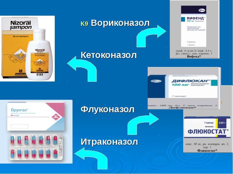 К9 Вориконазол Кетоконазол Флуконазол Итраконазол