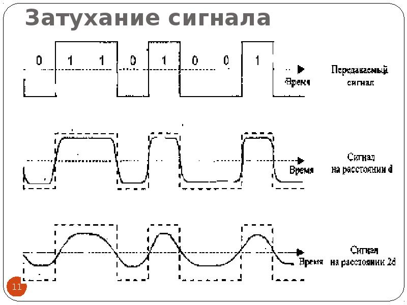 Затухание сигнала