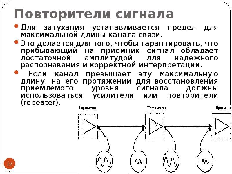 Повторители сигнала Для затухания устанавливается предел для максимальной длины канала связи. Это де
