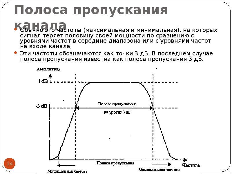 Полоса пропускания канала Обычно это частоты (максимальная и минимальная), на которых сигнал теряет