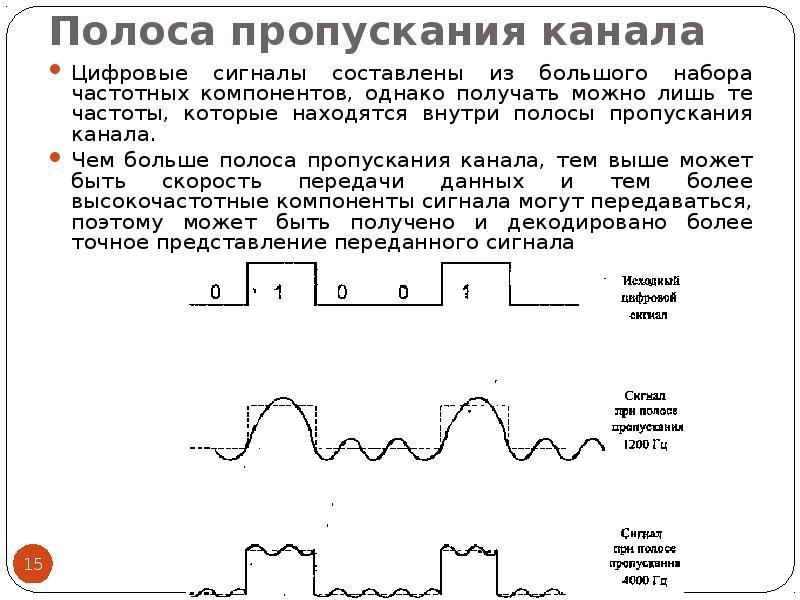 Полоса пропускания канала Цифровые сигналы составлены из большого набора частотных компонентов, одна