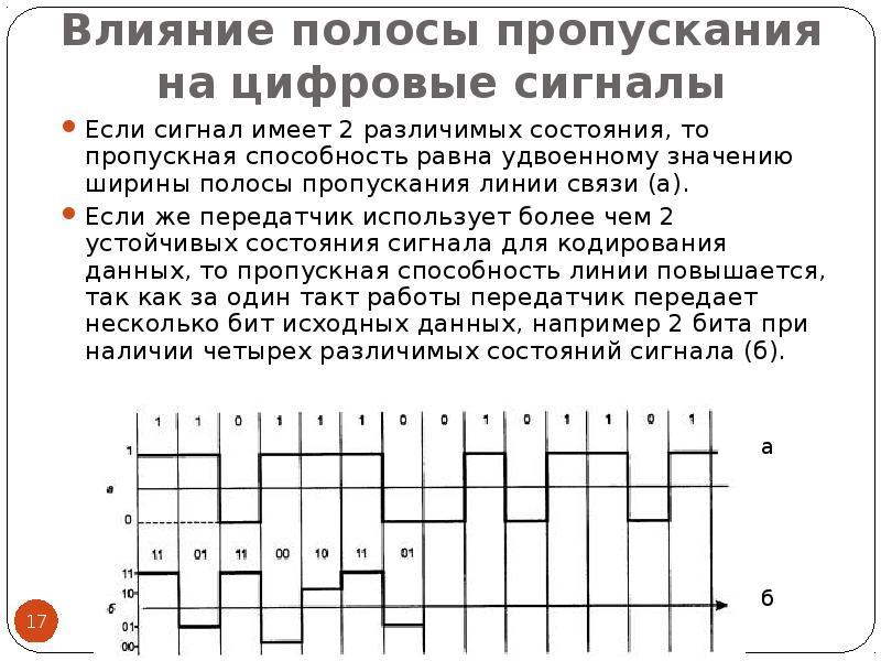 Влияние полосы пропускания на цифровые сигналы Если сигнал имеет 2 различимых состояния, то пропускн