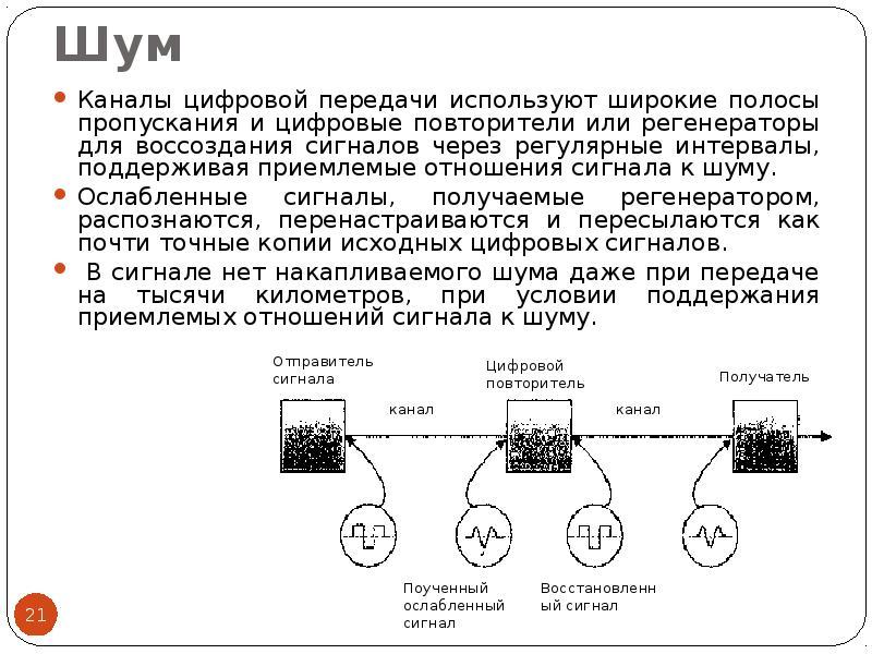 Шум Каналы цифровой передачи используют широкие полосы пропускания и цифровые повторители или регене