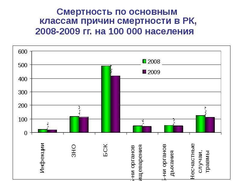 Смертность по основным классам причин смертности в РК, 2008-2009 гг. на 100 000 населения