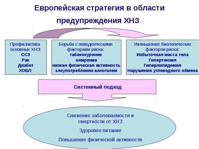 Европейская стратегия в области предупреждения ХНЗ