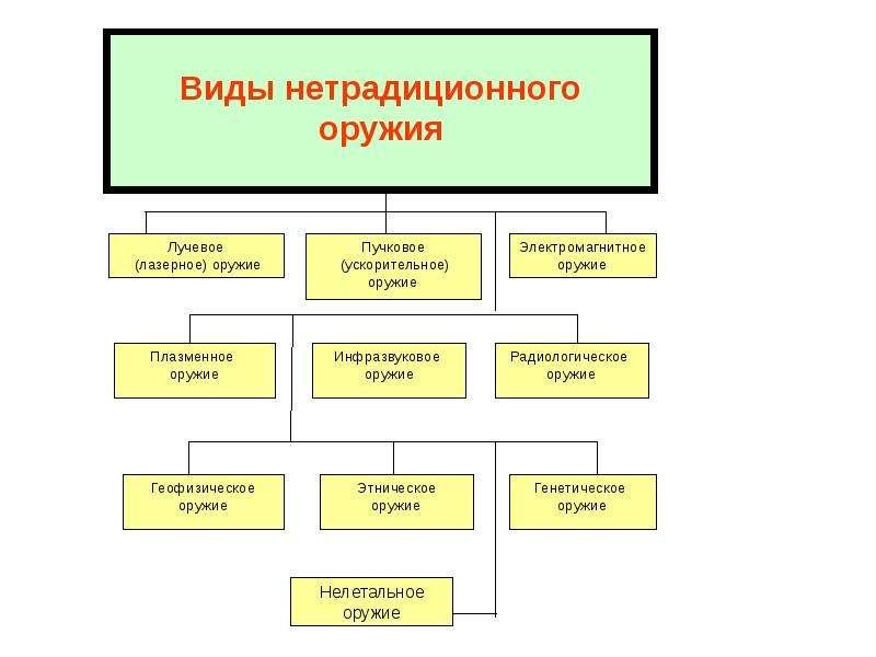 Характеристика современных средств поражения, характерных для военных действий и ЧС, слайд 11