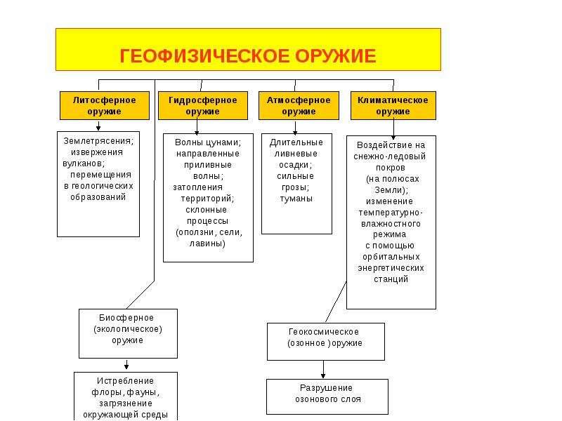 Характеристика современных средств поражения, характерных для военных действий и ЧС, слайд 12