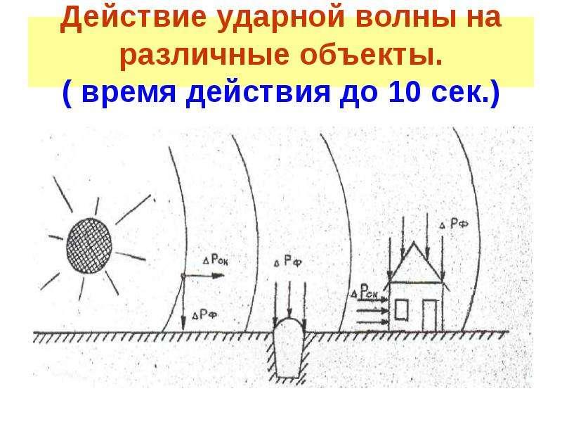 Действие ударной волны на различные объекты. ( время действия до 10 сек. )