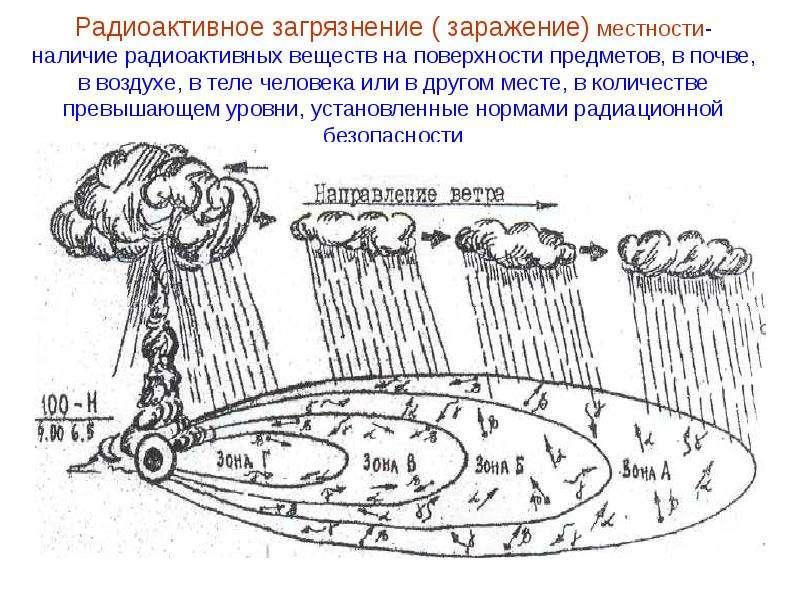 Радиоактивное загрязнение ( заражение) местности- наличие радиоактивных веществ на поверхности предм
