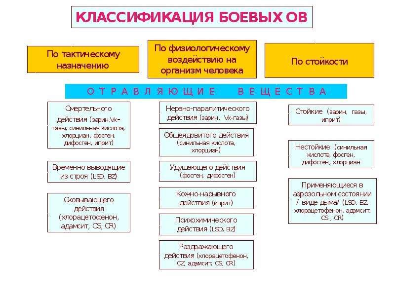 Характеристика современных средств поражения, характерных для военных действий и ЧС, слайд 22