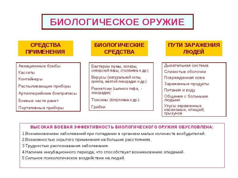 Характеристика современных средств поражения, характерных для военных действий и ЧС, слайд 23