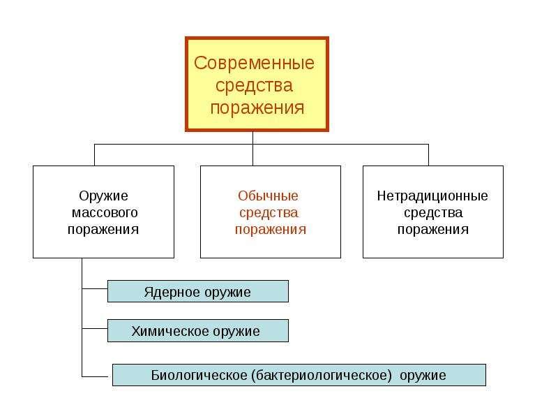 Характеристика современных средств поражения, характерных для военных действий и ЧС, слайд 4