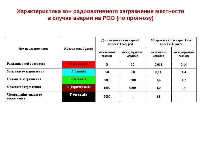 Характеристика зон радиоактивного загрязнения местности в случае аварии на РОО (по прогнозу)