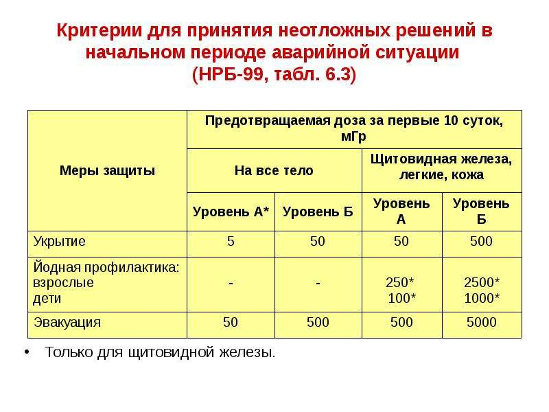Критерии для принятия неотложных решений в начальном периоде аварийной ситуации (НРБ-99, табл. 6. 3)