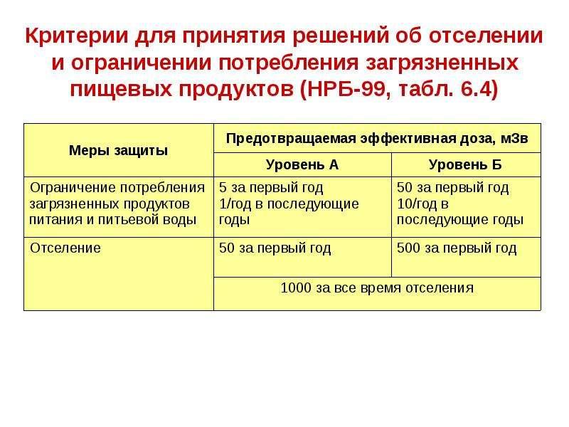 Критерии для принятия решений об отселении и ограничении потребления загрязненных пищевых продуктов