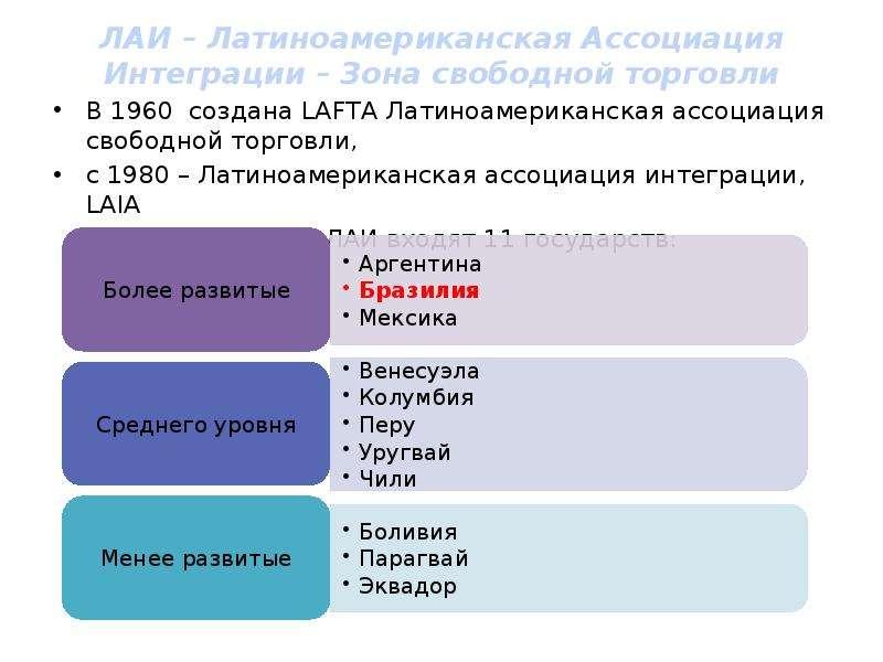 ЛАИ – Латиноамериканская Ассоциация Интеграции – Зона свободной торговли В 1960 создана LAFTA Латино