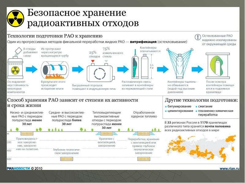 Радиоактивное загрязнение биосферы, слайд 12