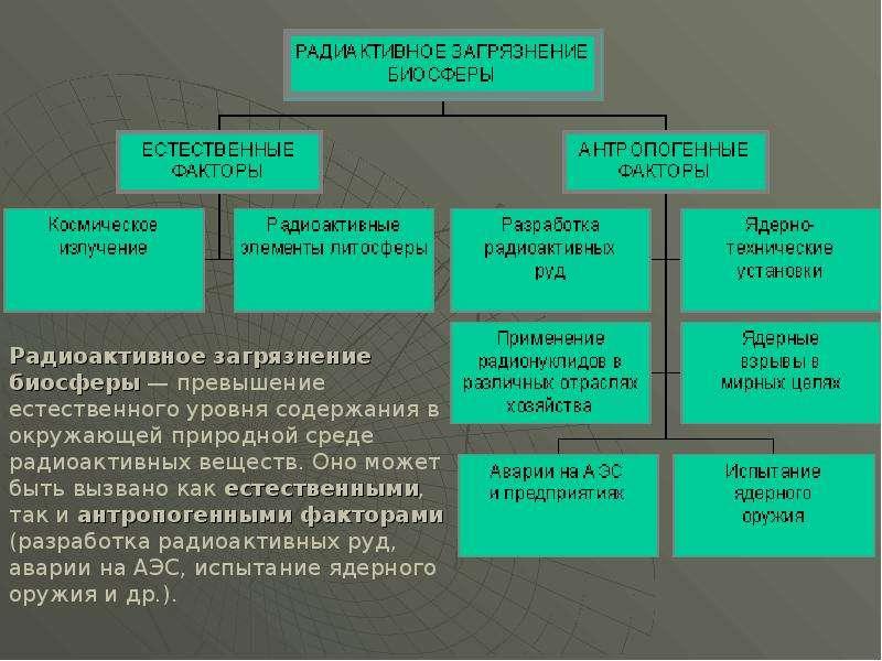 Радиоактивное загрязнение биосферы, слайд 3