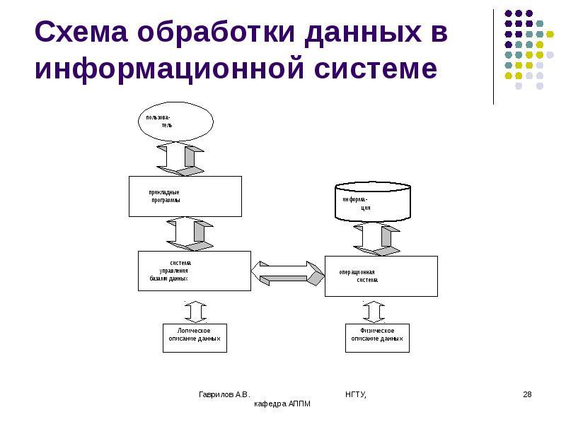 Схема обработки данных в информационной системе