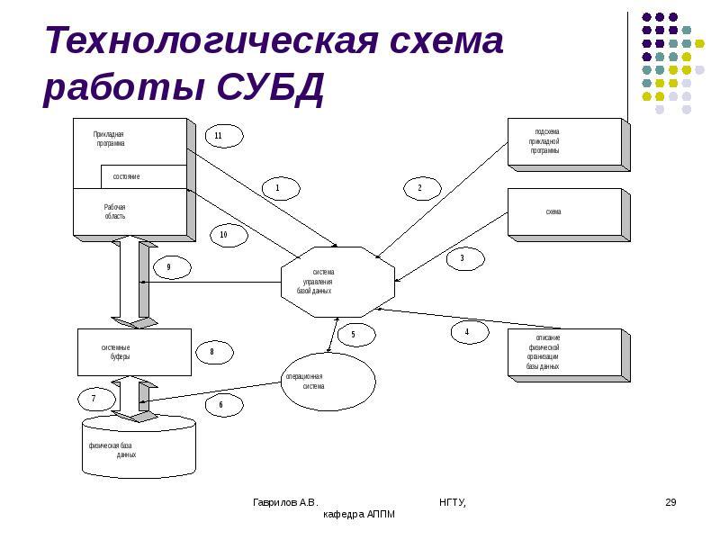 Технологическая схема работы СУБД