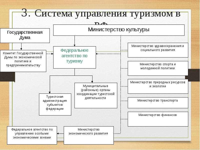 3. Система управления туризмом в РФ