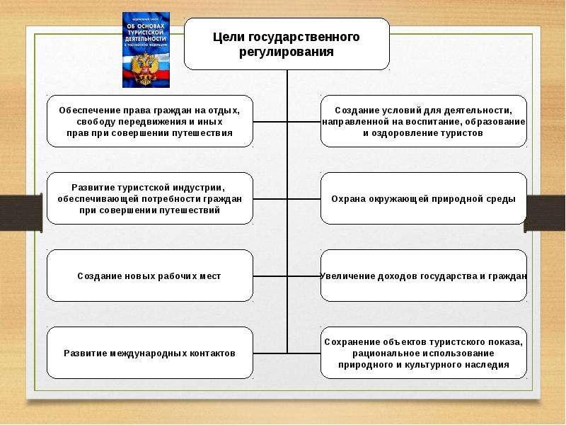 Государственное регулирование туристской деятельности, слайд 5
