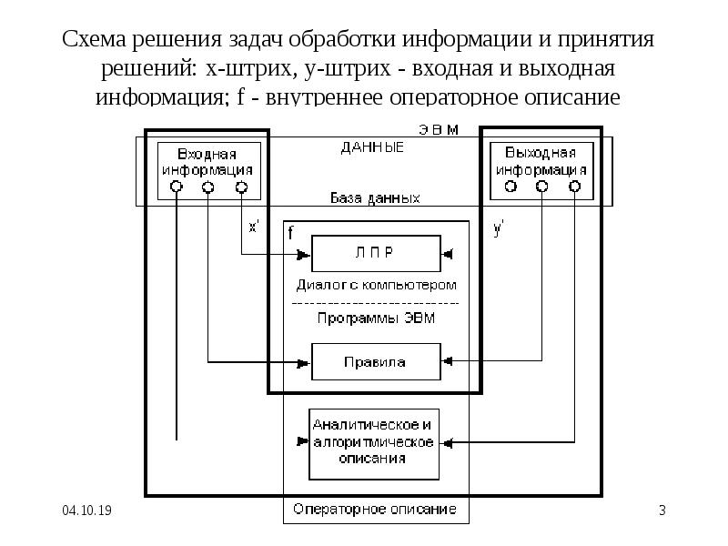 Схема решения задач обработки информации и принятия решений: x-штрих, y-штрих - входная и выходная и