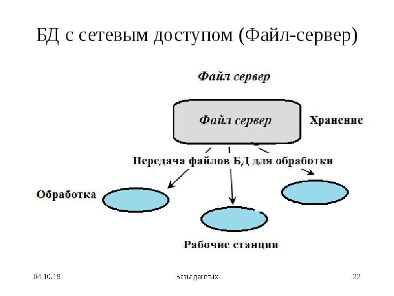 БД с сетевым доступом (Файл-сервер)