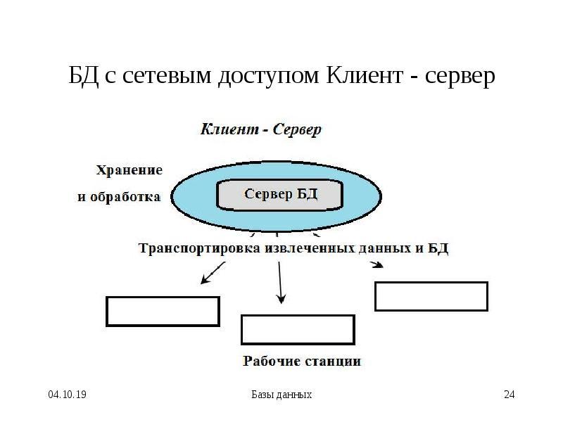 БД с сетевым доступом Клиент - сервер