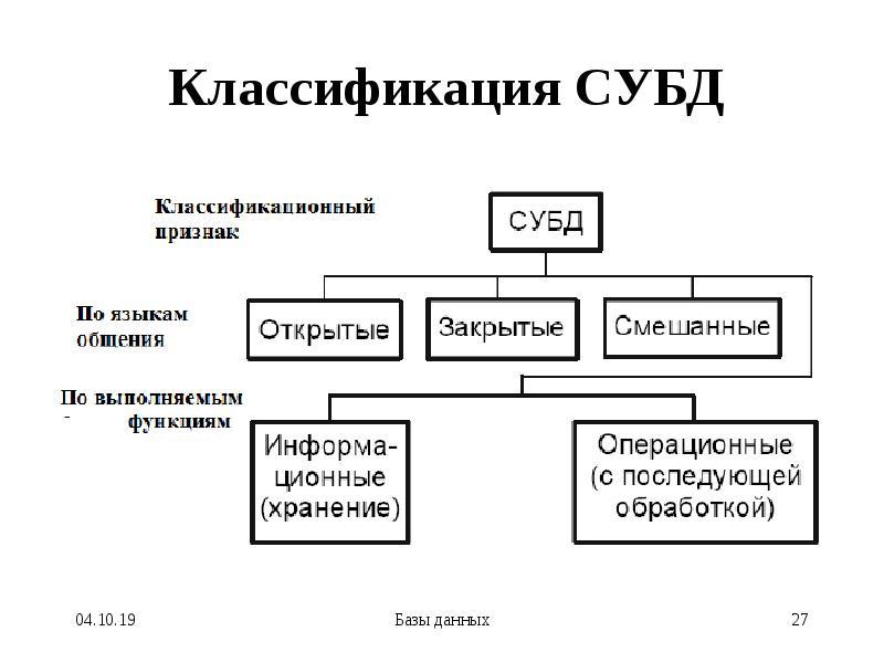 Классификация СУБД