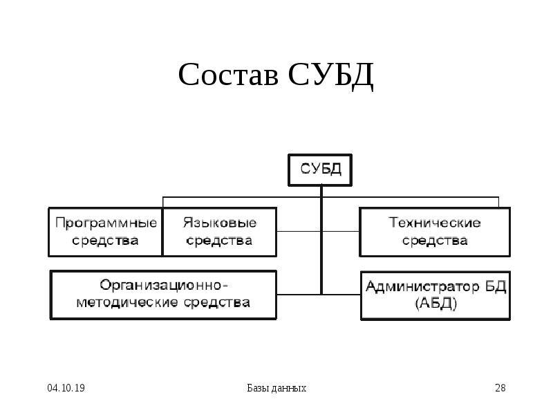 Состав СУБД