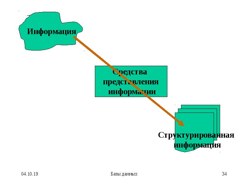 Базы данных. Основы создания и функционирования информационных систем, слайд 34