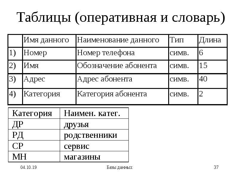 Таблицы (оперативная и словарь)