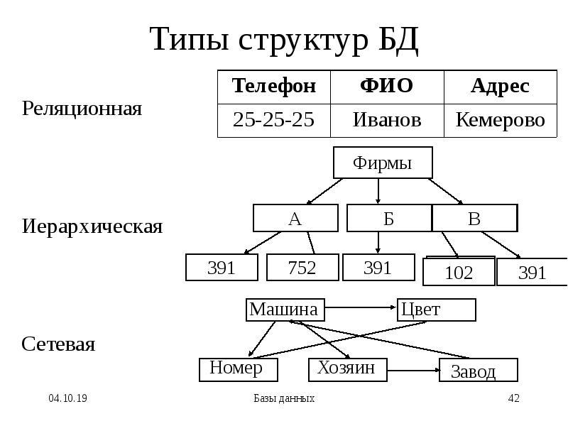 Типы структур БД Реляционная Иерархическая Сетевая