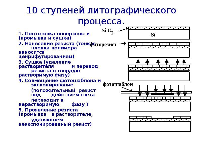10 ступеней литографического процесса. 1. Подготовка поверхности (промывка и сушка) 2. Нанесение рез