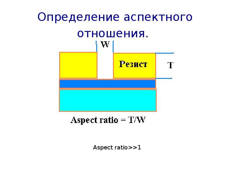 Определение аспектного отношения.