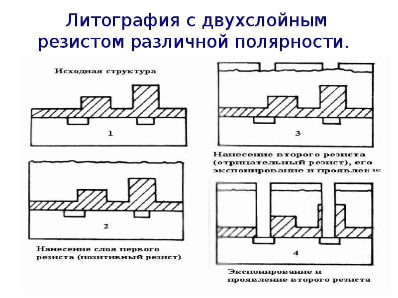 Литография с двухслойным резистом различной полярности.