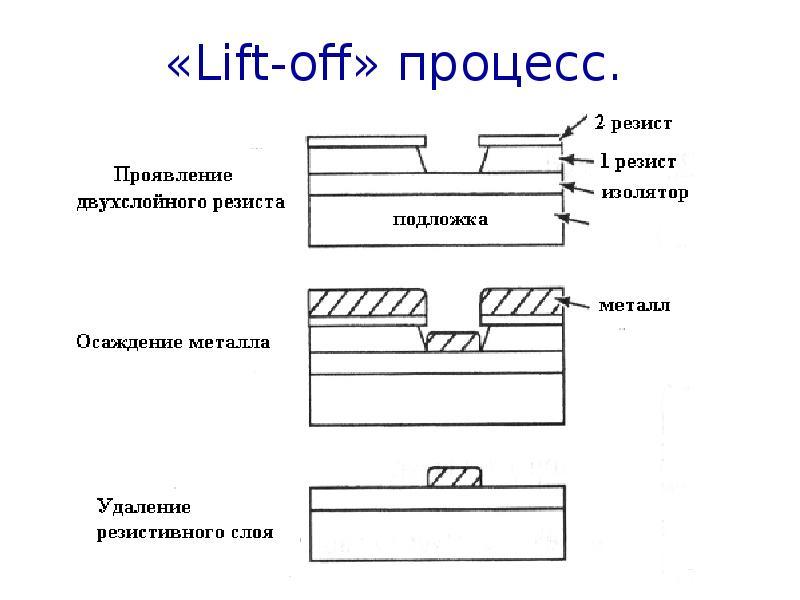 «Lift-off» процесс.