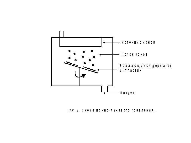 Специальные вопросы микротехнологий и нанотехнологий, слайд 40