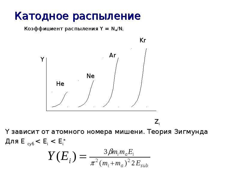 Катодное распыление Коэффициент распыления Y = Na/Ni