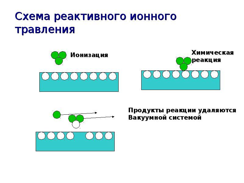 Схема реактивного ионного травления