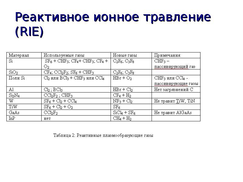 Реактивное ионное травление (RIE)