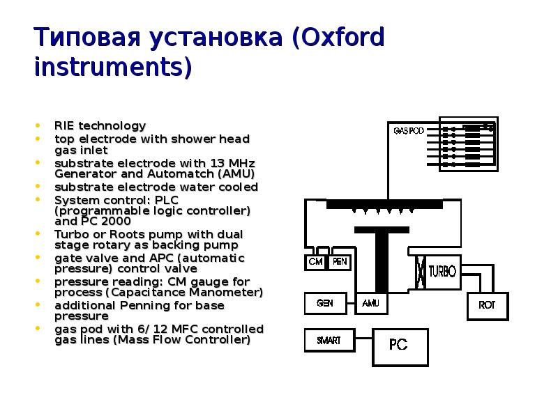 Типовая установка (Oxford instruments) RIE technology top electrode with shower head gas inlet subst