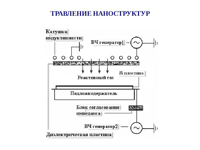 ТРАВЛЕНИЕ НАНОСТРУКТУР